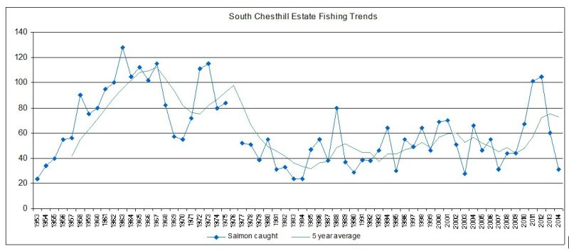 South Chesthill Fishing Trends