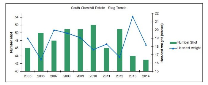 South Chesthill Estate - Stag Trends
