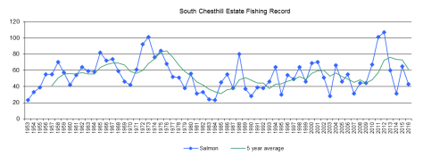 south-chesthill-fishing-record-2016-for-website