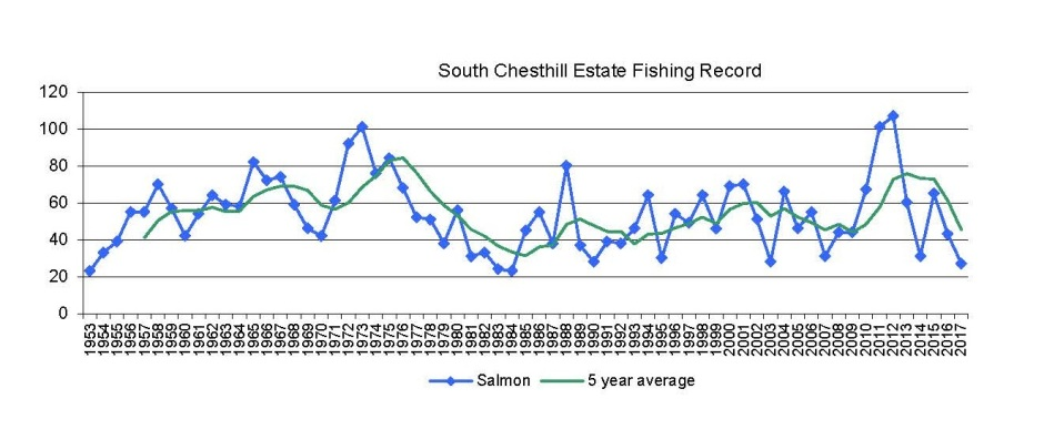 Fishing records with 5 year average (002)