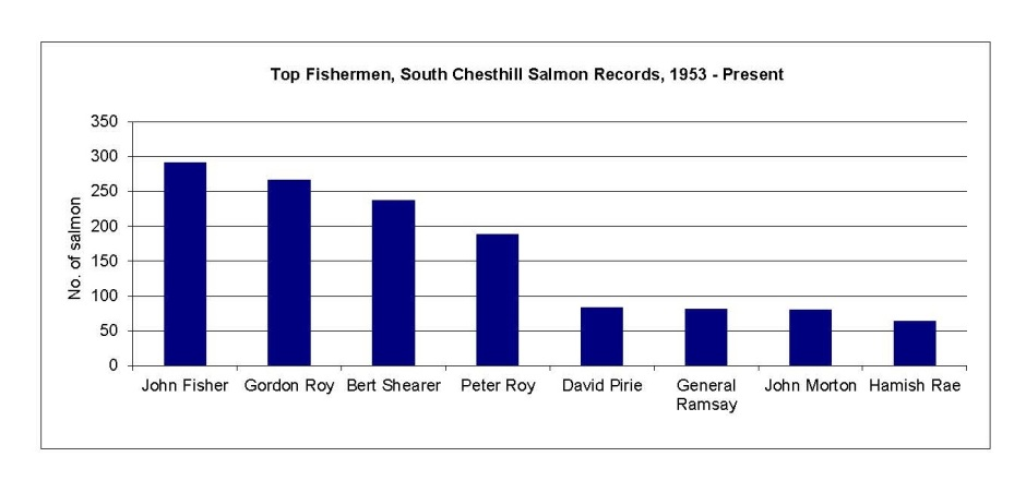 Top fisherman 1953 to present Dec 2017