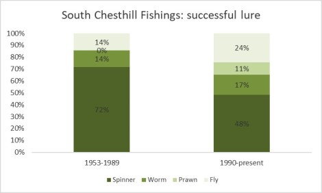 SC fishings successful lure 2017