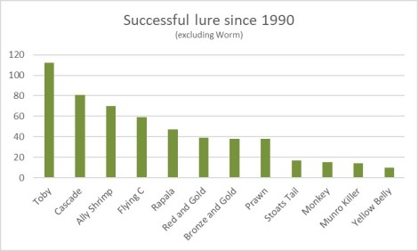 SC successful lure 1990 - 2017