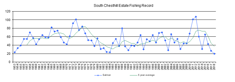 SCE fishing records with 5 year average