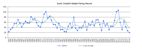 south chesthill estate fishing record to oct 2018